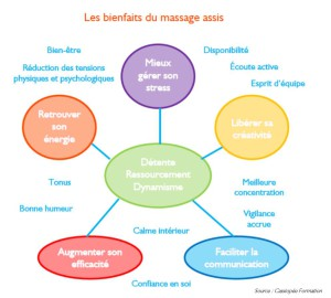 Les bienfaits du massage assis