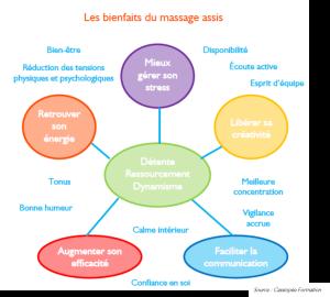 Les bienfaits du massage assis.jpg