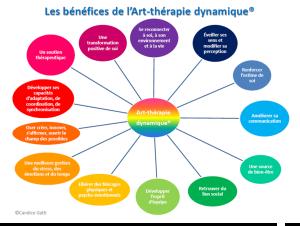 les benefices de l'art-thérapie